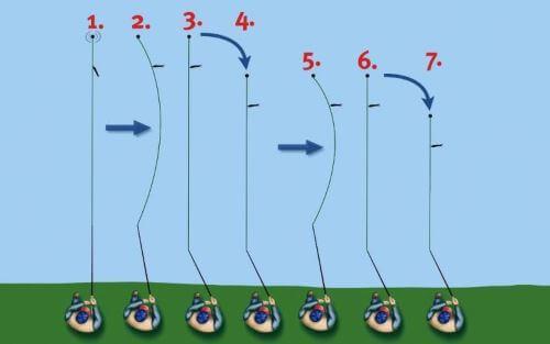 Проводка приманки на дропшоте на течении