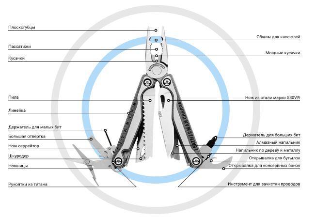 Обзор мультитулаCharge TTI