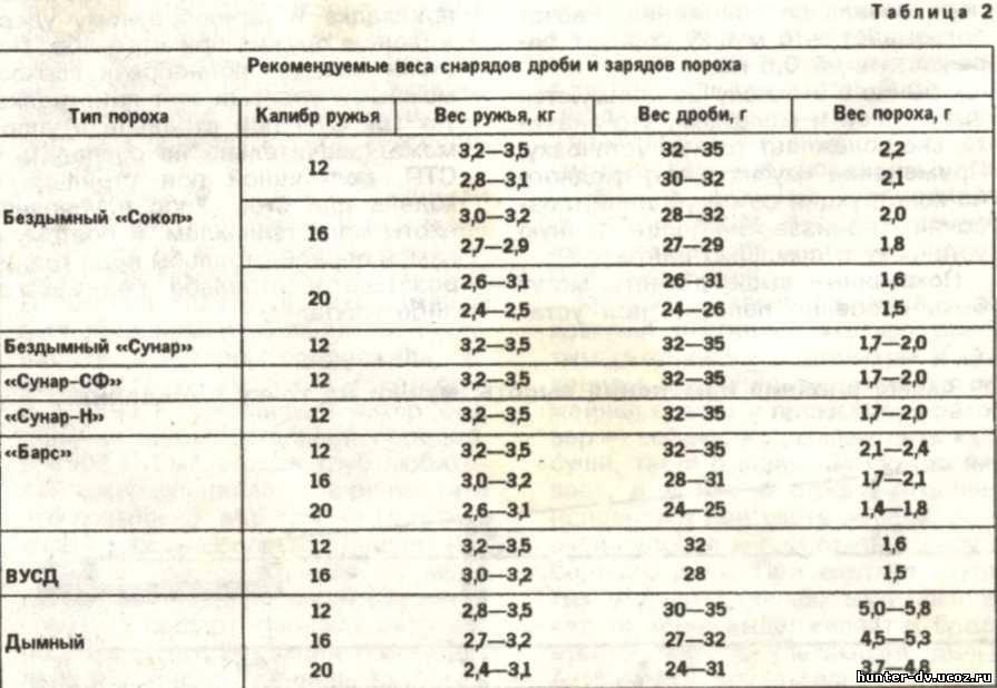 Порох Барс: характеристики, навеска и дозировка на 12, 16 и 20 калибр